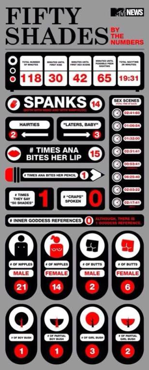FSOG by numbers